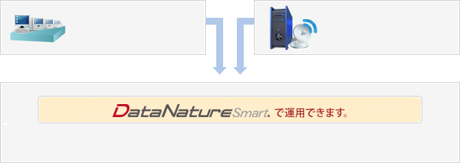 BIツールDataNature Smart