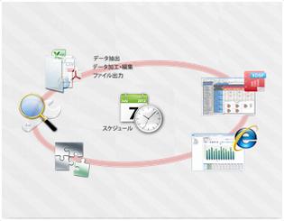1.分析データの抽出/集計/公開を全自動化するスケジュール機能